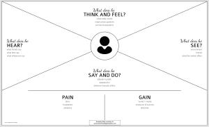 Empathy-Map-empty-EMGcanvas